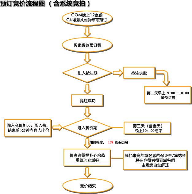 淘域网域名预订竞价流程细则